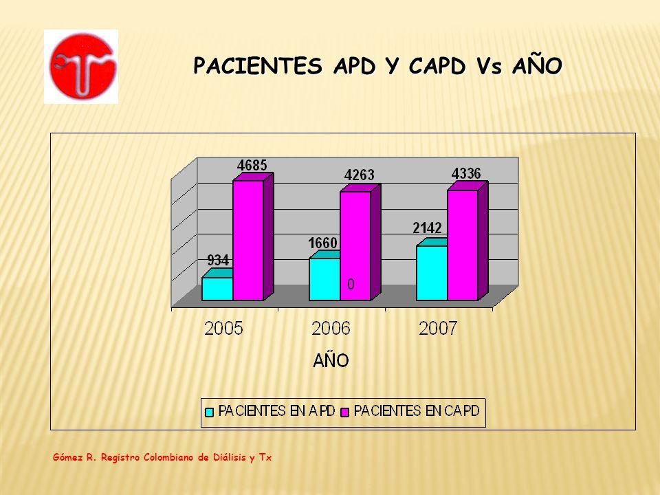 PACIENTES APD Y CAPD Vs AÑO Gómez R. Registro Colombiano de Diálisis y Tx