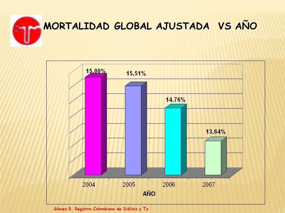MORTALIDAD GLOBAL AJUSTADA VS AÑO Gómez R. Registro Colombiano de Diálisis y Tx