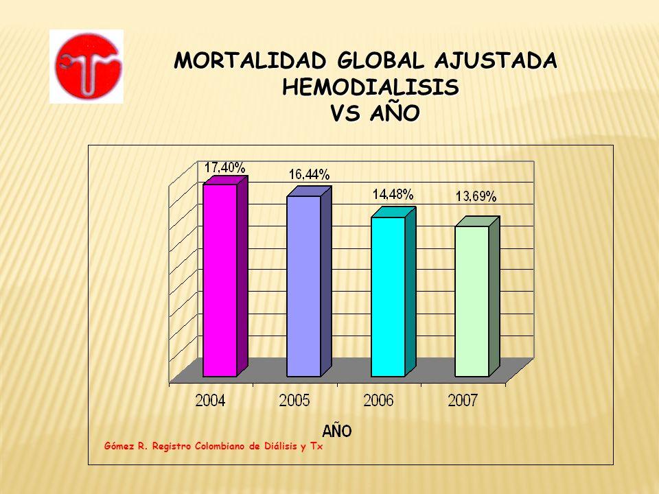 MORTALIDAD GLOBAL AJUSTADA HEMODIALISIS HEMODIALISIS VS AÑO VS AÑO Gómez R. Registro Colombiano de Diálisis y Tx