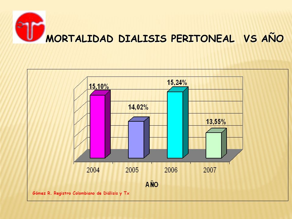 MORTALIDAD DIALISIS PERITONEAL VS AÑO Gómez R. Registro Colombiano de Diálisis y Tx