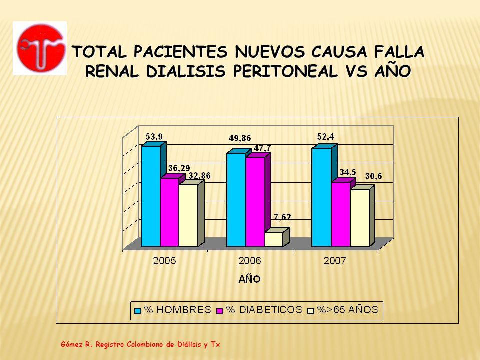 TOTAL PACIENTES NUEVOS CAUSA FALLA RENAL DIALISIS PERITONEAL VS AÑO Gómez R. Registro Colombiano de Diálisis y Tx