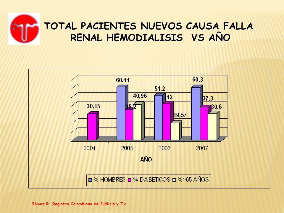 TOTAL PACIENTES NUEVOS CAUSA FALLA RENAL HEMODIALISIS VS AÑO Gómez R. Registro Colombiano de Diálisis y Tx