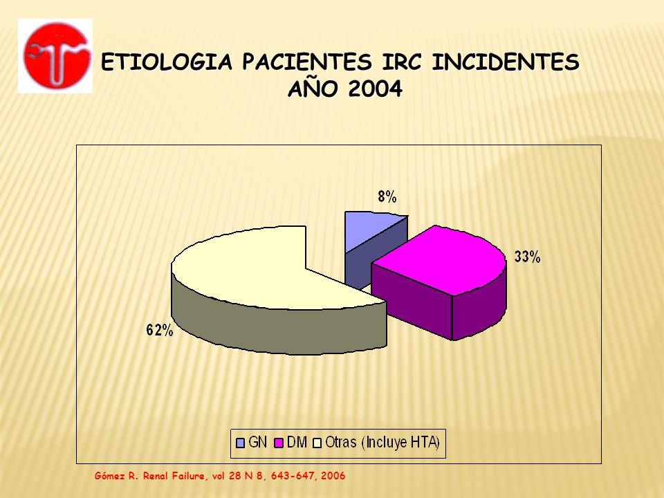 ETIOLOGIA PACIENTES IRC INCIDENTES AÑO 2004 AÑO 2004 Gómez R. Renal Failure, vol 28 N 8, 643-647, 2006