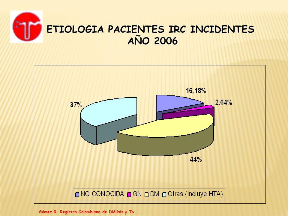 ETIOLOGIA PACIENTES IRC INCIDENTES AÑO 2006 Gómez R. Registro Colombiano de Diálisis y Tx