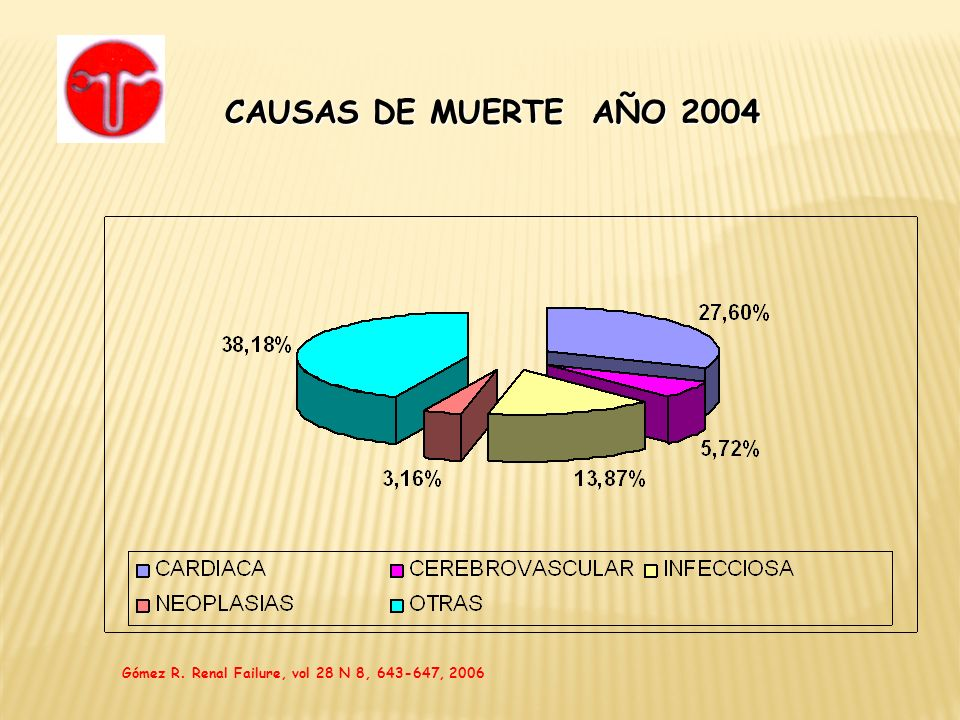 CAUSAS DE MUERTE AÑO 2004 Gómez R. Renal Failure, vol 28 N 8, 643-647, 2006