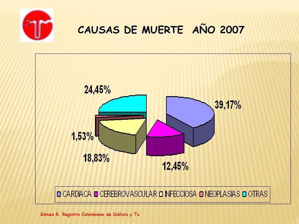 CAUSAS DE MUERTE AÑO 2007 Gómez R. Registro Colombiano de Diálisis y Tx