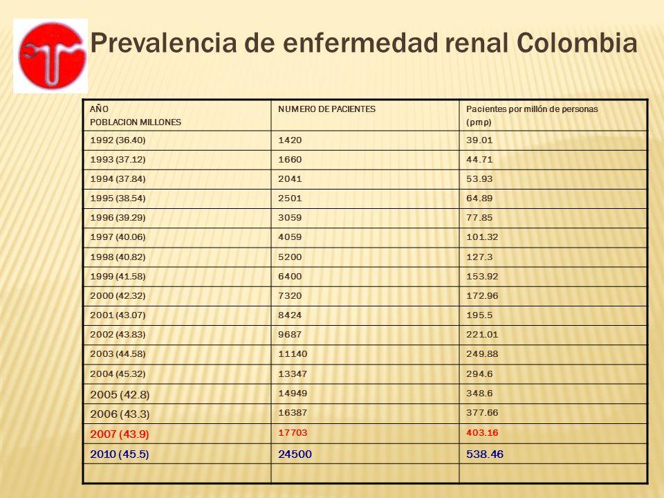 Prevalencia de enfermedad renal Colombia AÑO POBLACION MILLONES NUMERO DE PACIENTESPacientes por millón de personas (pmp) 1992 (36.40)142039.01 1993 (