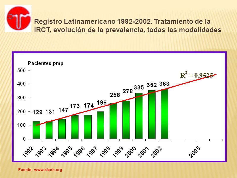 Registro Latinamericano 1992-2002. Tratamiento de la IRCT, evolución de la prevalencia, todas las modalidades Fuente: www.slanh.org