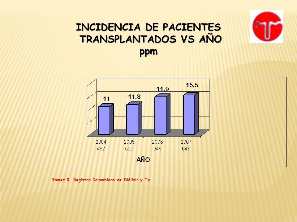 INCIDENCIA DE PACIENTES TRANSPLANTADOS VS AÑO TRANSPLANTADOS VS AÑOppm Gómez R. Registro Colombiano de Diálisis y Tx