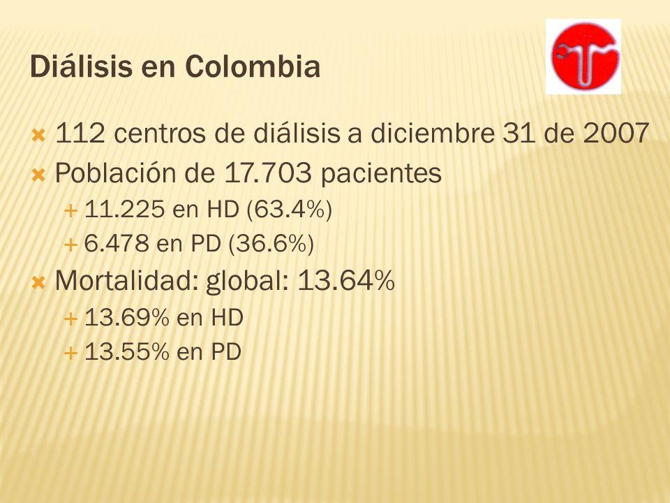 Diálisis en Colombia 112 centros de diálisis a diciembre 31 de 2007 Población de 17.703 pacientes 11.225 en HD (63.4%) 6.478 en PD (36.6%) Mortalidad: