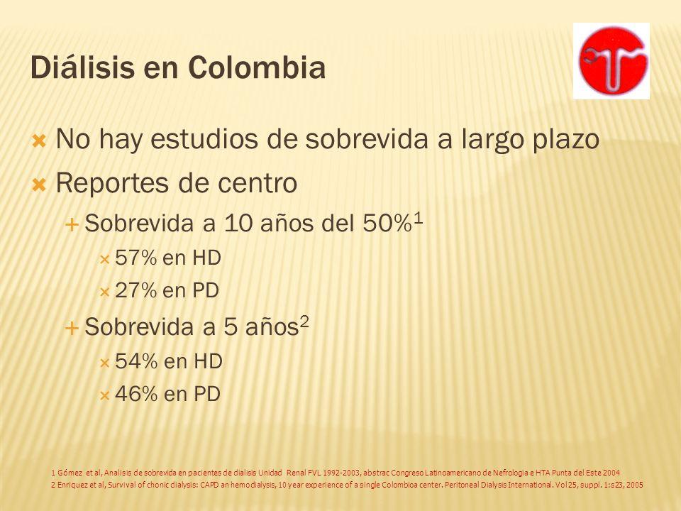 Diálisis en Colombia No hay estudios de sobrevida a largo plazo Reportes de centro Sobrevida a 10 años del 50% 1 57% en HD 27% en PD Sobrevida a 5 año