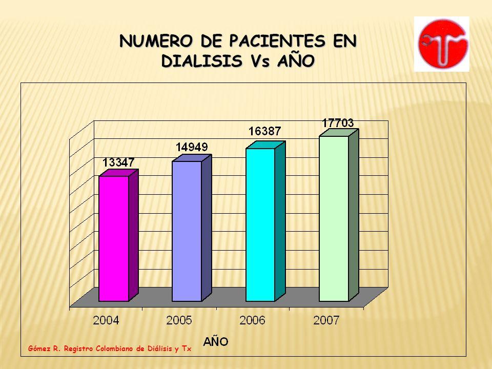 INCIDENCIA DE PACIENTES TRANSPLANTADOS VS AÑO TRANSPLANTADOS VS AÑOppm Gómez R.