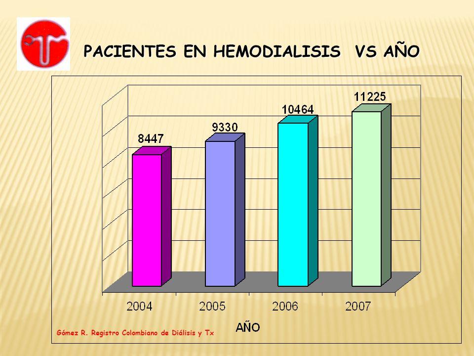 Diálisis en Colombia 112 centros de diálisis a diciembre 31 de 2007 Población de 17.703 pacientes 11.225 en HD (63.4%) 6.478 en PD (36.6%) Mortalidad: global: 13.64% 13.69% en HD 13.55% en PD