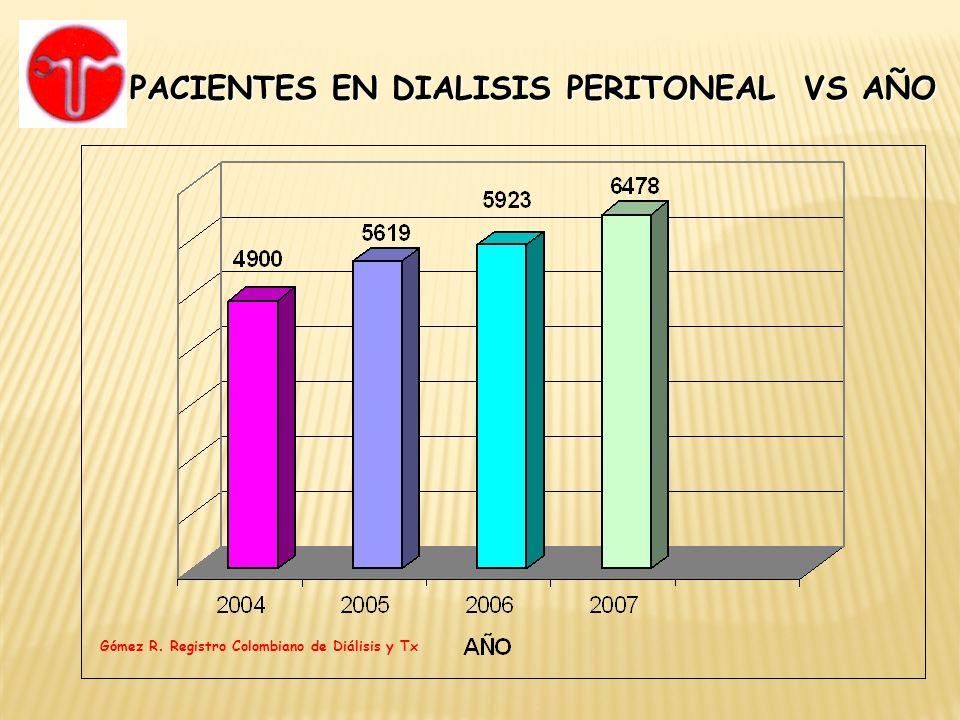TOTAL PACIENTES NUEVOS CAUSA FALLA RENAL DIALISIS PERITONEAL VS AÑO Gómez R.