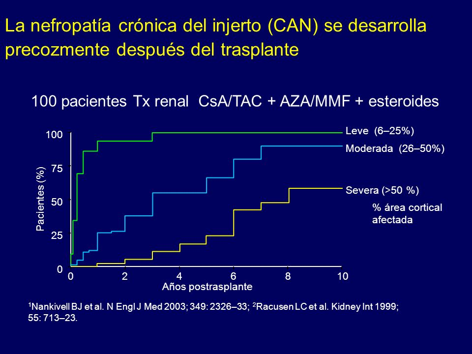 100 75 50 25 0 Pacientes (%) 0246810 Años postrasplante Leve (6–25%) Moderada (26–50%) Severa (>50 %) 1 Nankivell BJ et al. N Engl J Med 2003; 349: 23