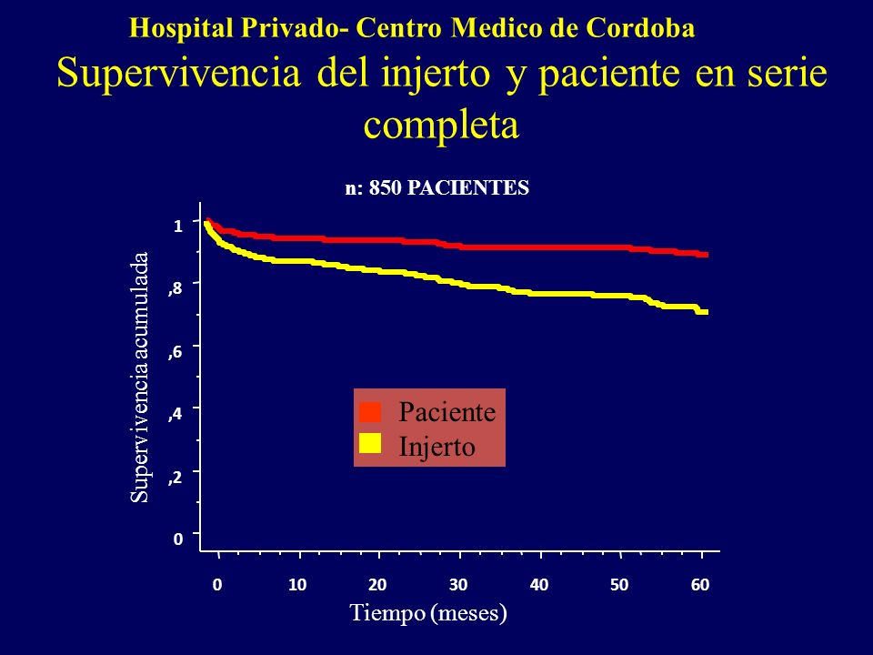 0,2,4,6,8 1 Supervivencia acumulada 0102030405060 Tiempo (meses) Paciente Injerto Hospital Privado- Centro Medico de Cordoba Supervivencia del injerto