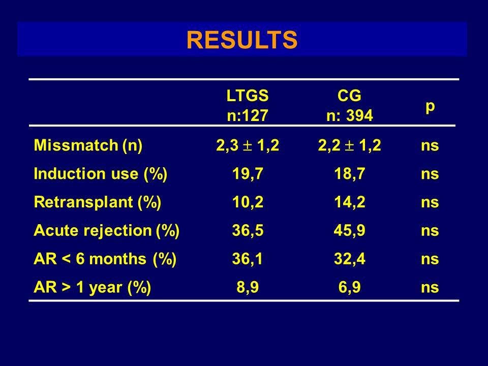 RESULTS LTGS n:127 CG n: 394 p Missmatch (n) 2,3 1,22,2 1,2 ns Induction use (%)19,718,7ns Retransplant (%)10,214,2ns Acute rejection (%)36,545,9ns AR