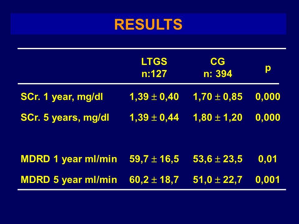 RESULTS LTGS n:127 CG n: 394 p SCr. 1 year, mg/dl 1,39 0,401,70 0,85 0,000 SCr. 5 years, mg/dl 1,39 0,441,80 1,20 0,000 MDRD 1 year ml/min 59,7 16,553
