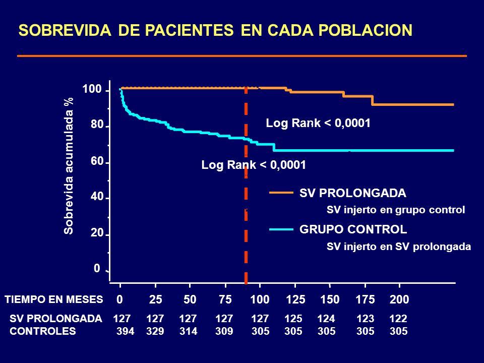 SOBREVIDA DE PACIENTES EN CADA POBLACION 0 20 40 60 80 100 Sobrevida acumulada % 0255075100125150175200 TIEMPO EN MESES GRUPO CONTROL SV PROLONGADA Lo