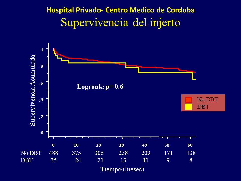 Hospital Privado- Centro Medico de Cordoba Supervivencia del injerto 1 Tiempo (meses) 0,2,4,6,8 Supervivencia Acumulada 0102030405060 No DBT 488 375 3