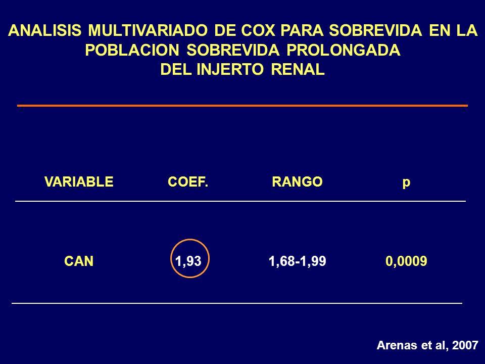 ANALISIS MULTIVARIADO DE COX PARA SOBREVIDA EN LA POBLACION SOBREVIDA PROLONGADA DEL INJERTO RENAL VARIABLECOEF.RANGOp CAN1,931,68-1,990,0009 Arenas e