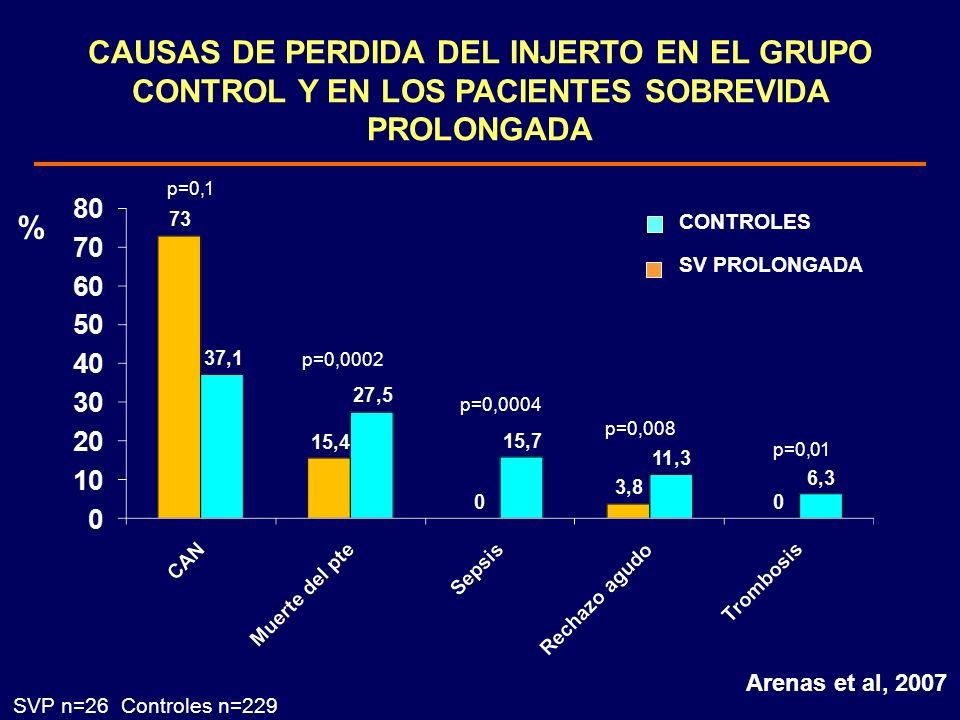 CAUSAS DE PERDIDA DEL INJERTO EN EL GRUPO CONTROL Y EN LOS PACIENTES SOBREVIDA PROLONGADA % p=0,1 p=0,0002 p=0,0004 p=0,008 p=0,01 SVP n=26 Controles