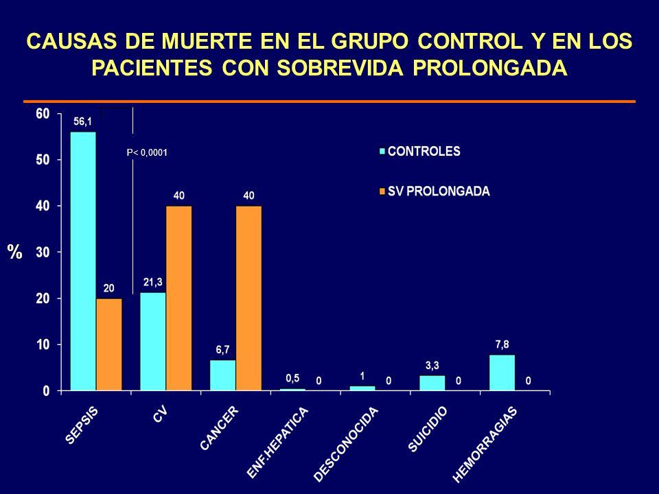 % CAUSAS DE MUERTE EN EL GRUPO CONTROL Y EN LOS PACIENTES CON SOBREVIDA PROLONGADA P< 0,0001