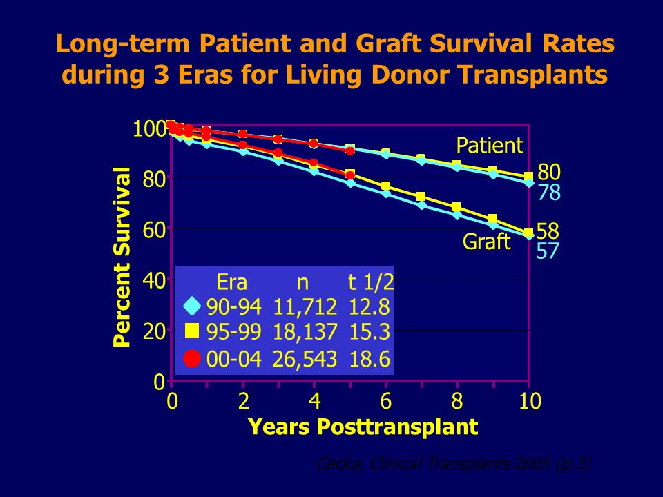 Cecka, Clinical Transplants 2005 (p.3) Long-term Patient and Graft Survival Rates during 3 Eras for Living Donor Transplants Percent Survival Years Po