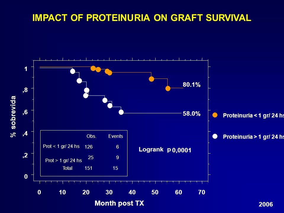 % sobrevida Proteinuria > 1 gr/ 24 hs Proteinuria < 1 gr/ 24 hs IMPACT OF PROTEINURIA ON GRAFT SURVIVAL 0,2,4,6,8 1 010203040506070 Month post TX 0,00