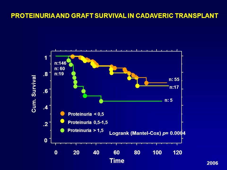 PROTEINURIA AND GRAFT SURVIVAL IN CADAVERIC TRANSPLANT 0.2.4.6.8 1 Cum. Survival 020406080100120 Time Proteinuria > 1,5 Proteinuria 0,5-1,5 Proteinuri