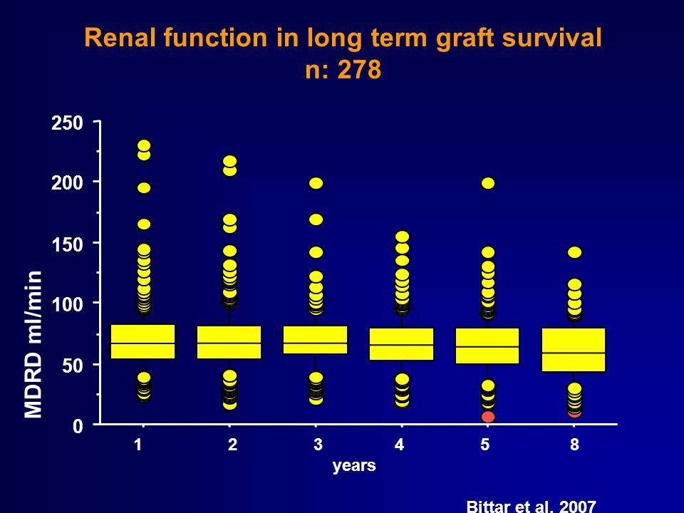 Renal function in long term graft survival n: 278 0 50 100 150 200 250 MDRD ml/min 1 2 3 4 5 8 years Bittar et al, 2007