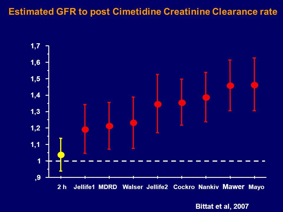 ,9 1 1,1 1,2 1,3 1,4 1,5 1,6 1,7 2 h Jellife1 MDRD Walser Jellife2 Cockro Nankiv Mawer Mayo Estimated GFR to post Cimetidine Creatinine Clearance rate