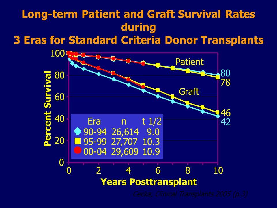 Cecka, Clinical Transplants 2005 (p.3) Long-term Patient and Graft Survival Rates during 3 Eras for Standard Criteria Donor Transplants Percent Surviv