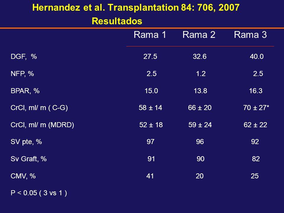 Hernandez et al. Transplantation 84: 706, 2007 Resultados Rama 1 Rama 2 Rama 3 DGF, % 27.5 32.6 40.0 NFP, % 2.5 1.2 2.5 BPAR, % 15.0 13.8 16.3 CrCl, m