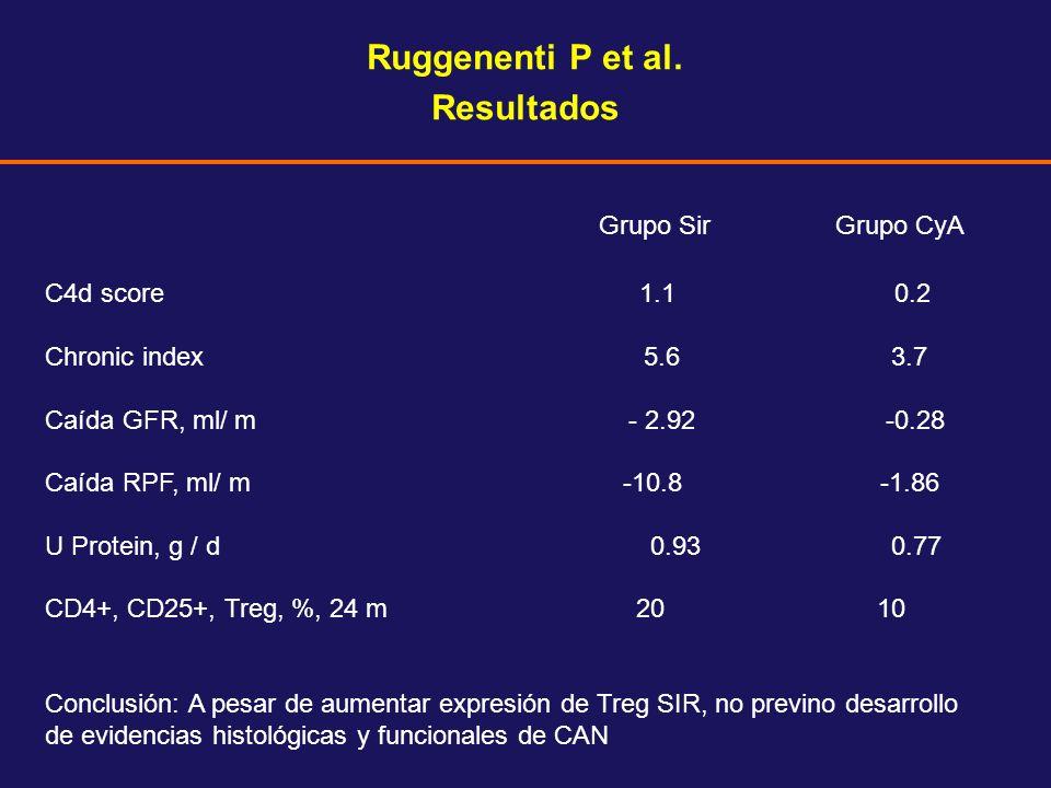 Ruggenenti P et al. Resultados Grupo Sir Grupo CyA C4d score 1.1 0.2 Chronic index 5.6 3.7 Caída GFR, ml/ m - 2.92 -0.28 Caída RPF, ml/ m -10.8 -1.86