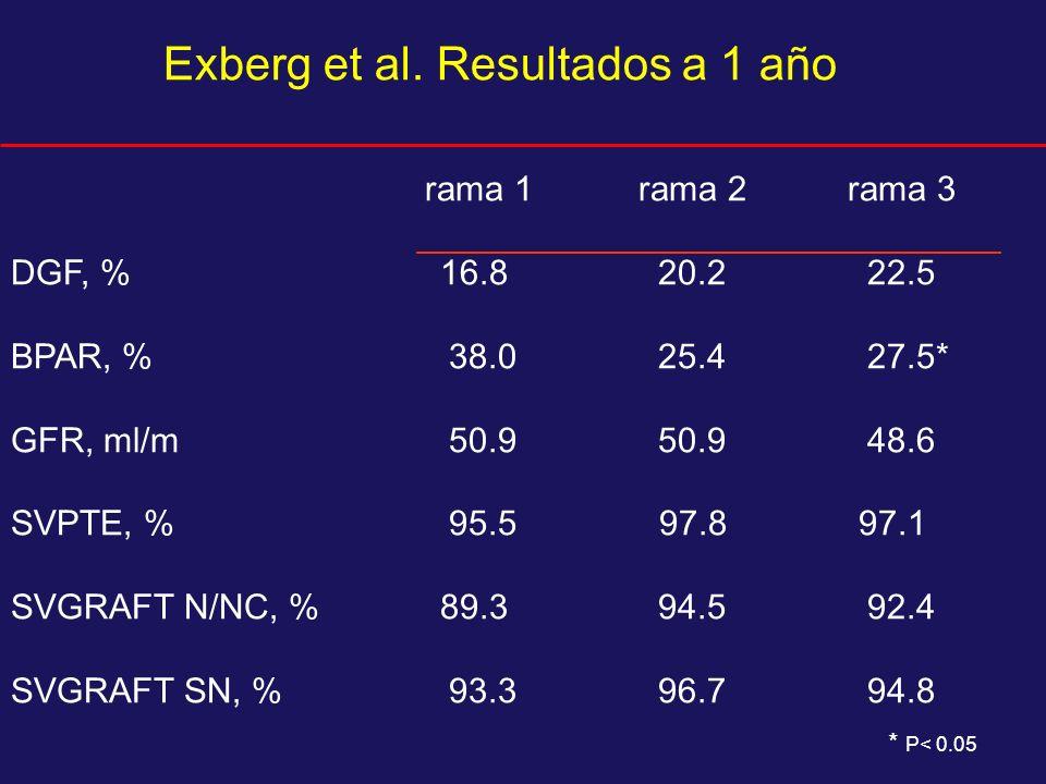 Exberg et al. Resultados a 1 año rama 1 rama 2rama 3 DGF, % 16.8 20.2 22.5 BPAR, % 38.0 25.4 27.5* GFR, ml/m 50.9 50.9 48.6 SVPTE, % 95.5 97.8 97.1 SV