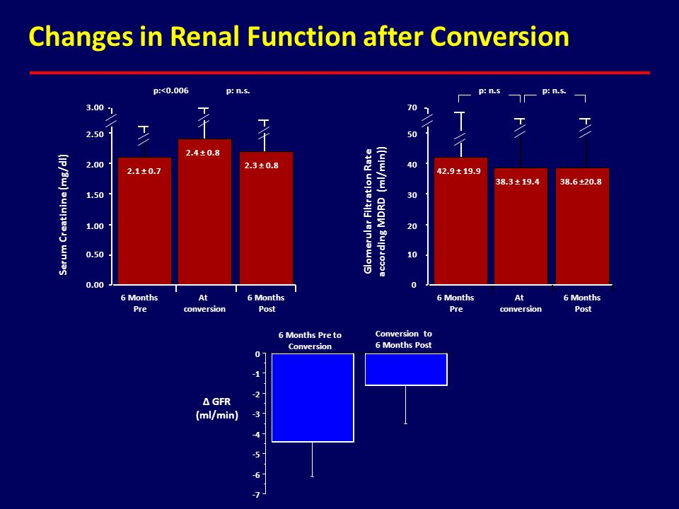 Changes in Renal Function after Conversion 0.00 0.50 1.00 1.50 2.00 2.50 2.1 ± 0.7 p:<0.006 6 Months Pre At conversion 6 Months Post Serum Creatinine