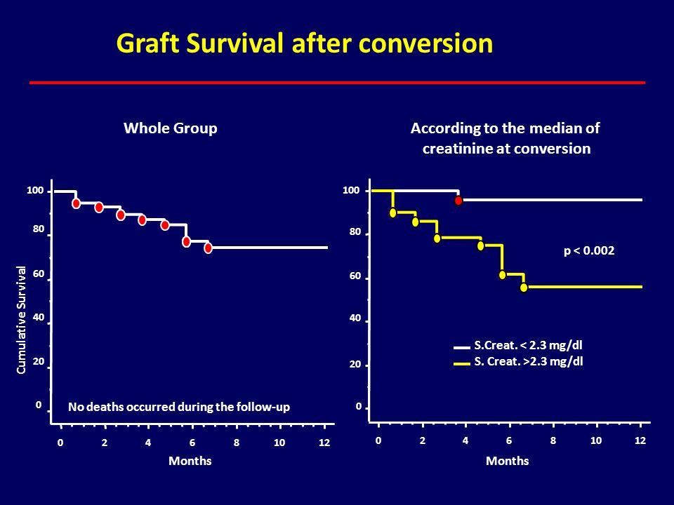 0 20 40 60 80 100 Cumulative Survival 024681012 Months Graft Survival after conversion Whole Group 0 20 40 60 80 100 024681012 S.Creat. < 2.3 mg/dl S.
