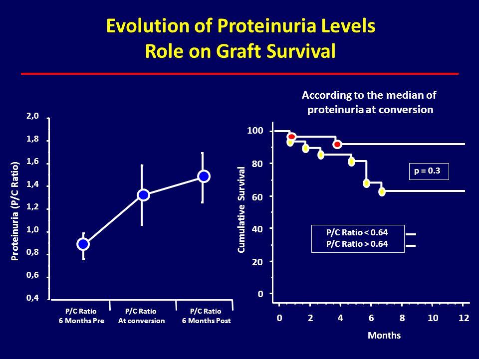 0 20 40 60 80 100 Cumulative Survival 024681012 Months P/C Ratio < 0.64 P/C Ratio > 0.64 p = 0.3 Evolution of Proteinuria Levels Role on Graft Surviva