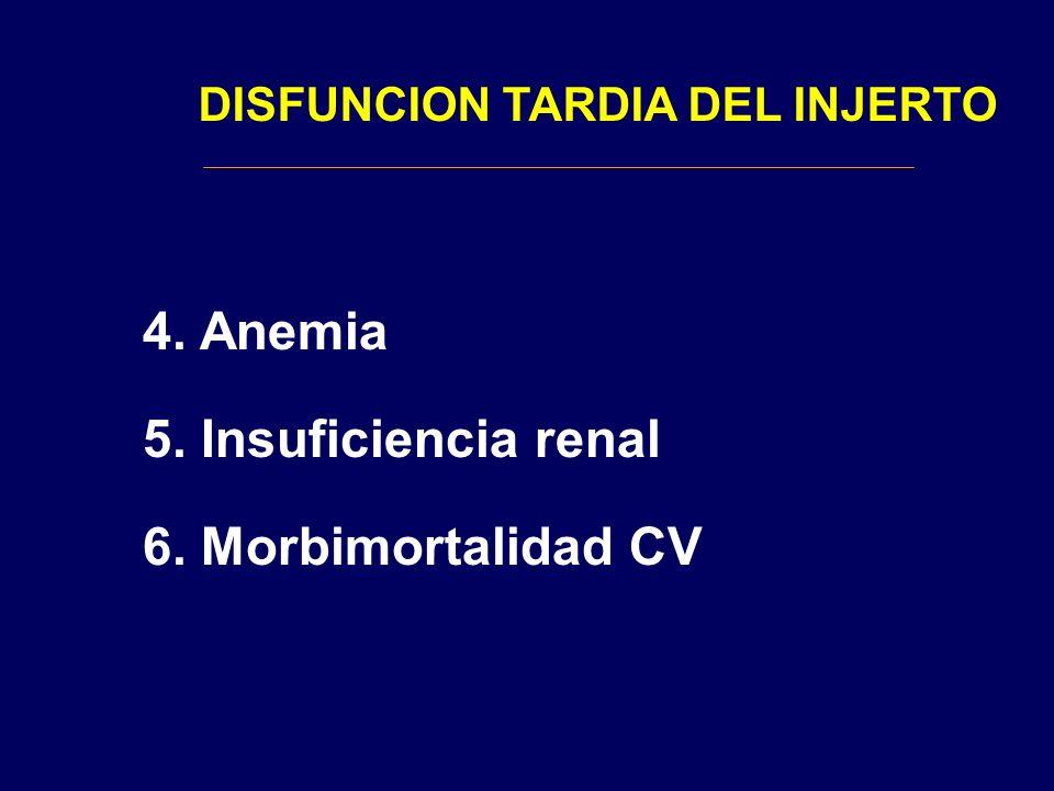 DISFUNCION TARDIA DEL INJERTO 4. Anemia 5. Insuficiencia renal 6. Morbimortalidad CV
