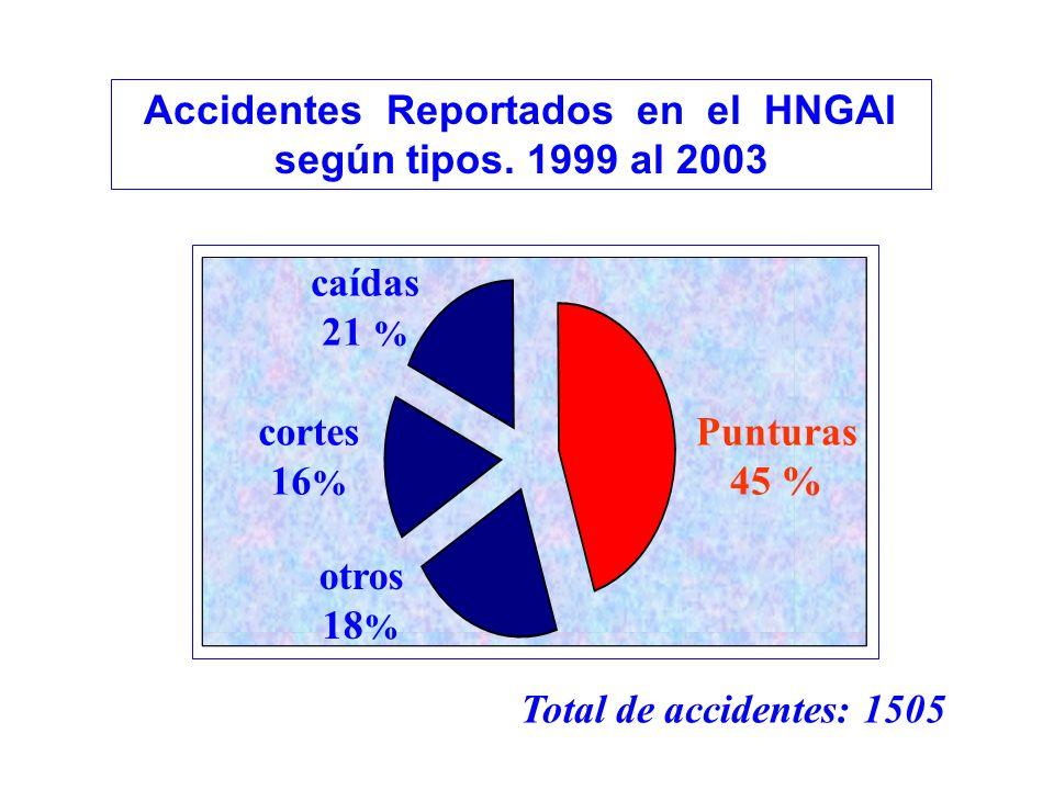Accidentes Reportados en el HNGAI según tipos. 1999 al 2003 Total de accidentes: 1505 Punturas 45 % caídas 21 % cortes 16 % otros 18 %