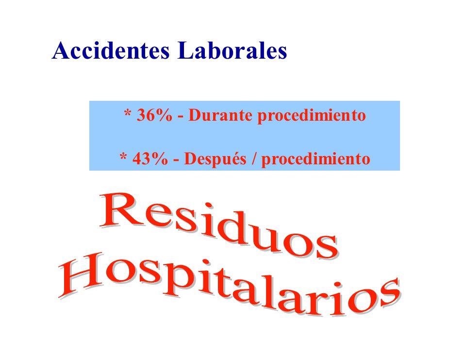 Accidentes Laborales * 36% - Durante procedimiento * 43% - Después / procedimiento
