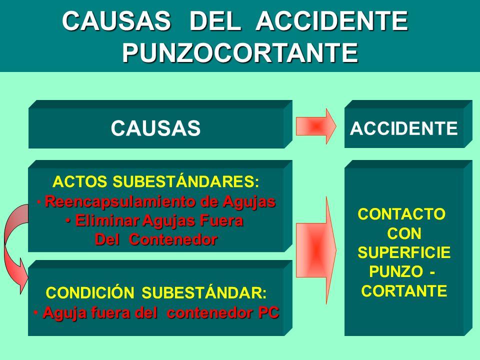 CAUSAS DEL ACCIDENTE PUNZOCORTANTE ACCIDENTE CONTACTO CON SUPERFICIE PUNZO - CORTANTE CAUSAS CONDICIÓN SUBESTÁNDAR: Aguja fuera del contenedor PC ACTO
