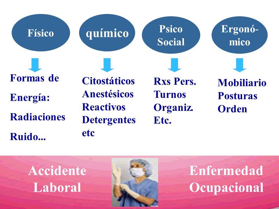 Físico Ergonó- mico químico Psico Social Accidente Laboral Enfermedad Ocupacional Formas de Energía: Radiaciones Ruido... Citostáticos Anestésicos Rea