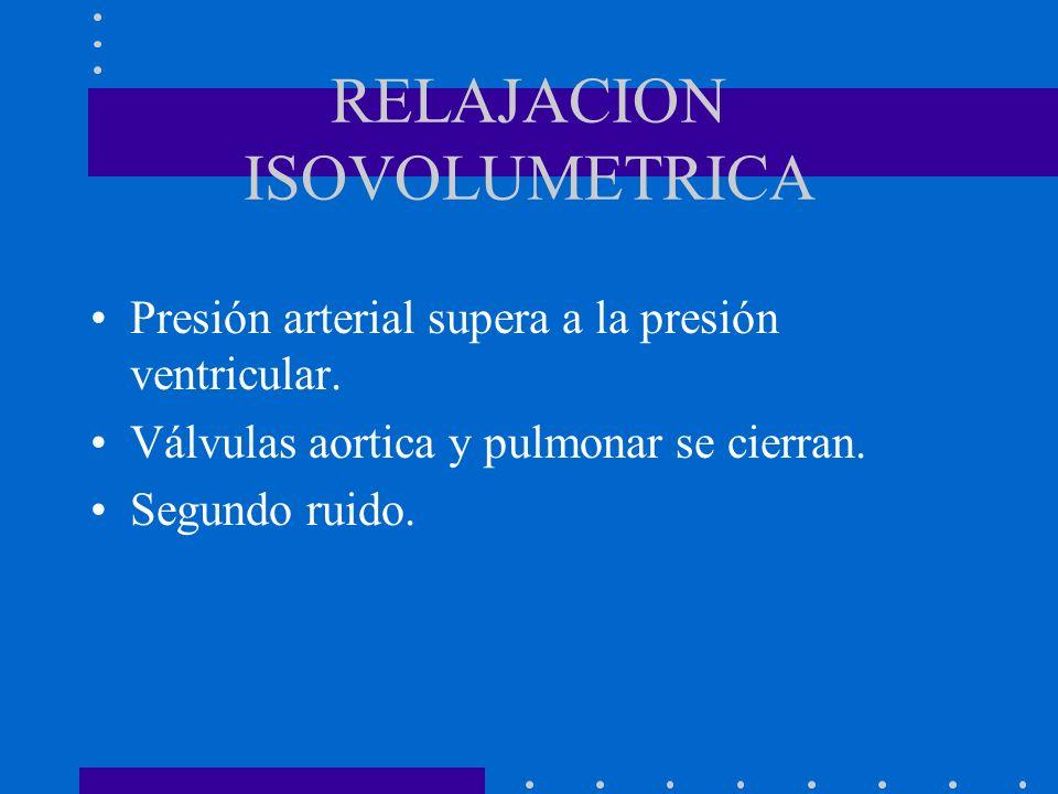 RELAJACION ISOVOLUMETRICA Presión arterial supera a la presión ventricular. Válvulas aortica y pulmonar se cierran. Segundo ruido.