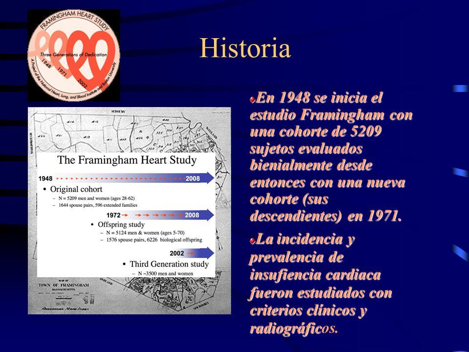 Historia –1958: se introducen los diuréticos tiazídicos.