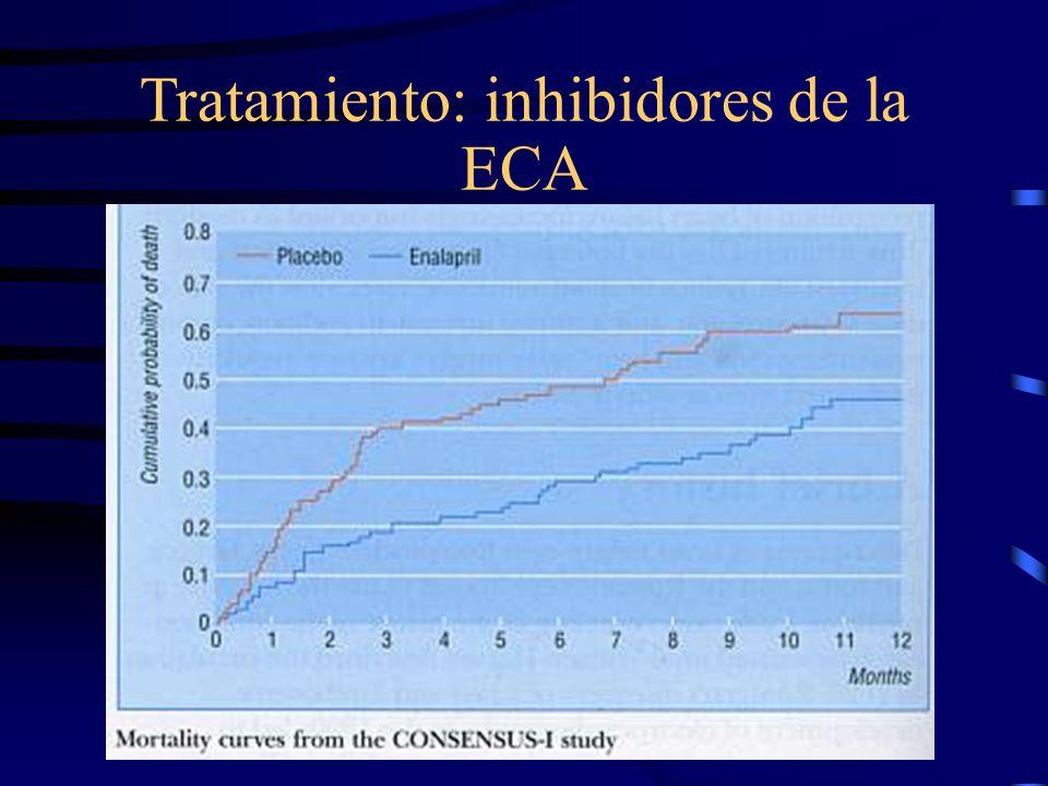 Tratamiento: inhibidores de la ECA CONSENSUS (enalapril) excluyó a mayores de 75 años SOLVD (enalapril) y SAVE (captopril) excluyeron a mayores de 80 años.