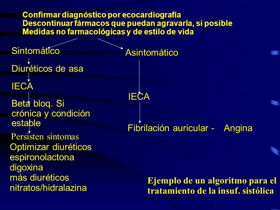 Tratamiento: inhibición de la aldosterona La espironolactona está recomendada en ICC severa (NYHA III y IV) sin disfunción renal significativa pero aún así deben vigilarse cudadosamente la función renal y el potasio sérico.