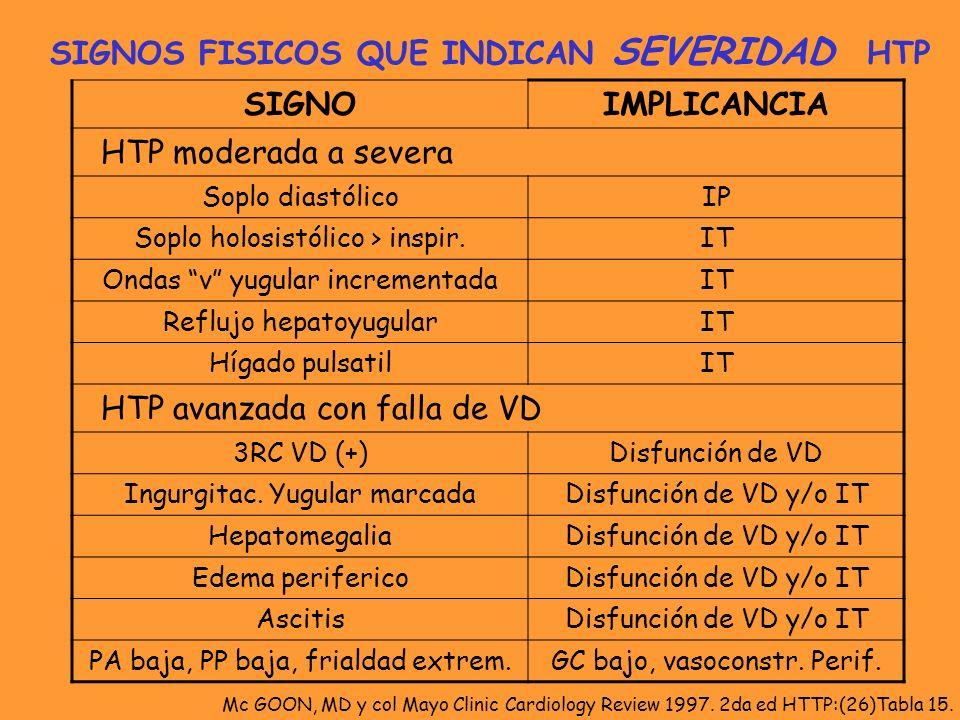 SIGNOIMPLICANCIA HTP moderada a severa Soplo diastólicoIP Soplo holosistólico > inspir.IT Ondas v yugular incrementadaIT Reflujo hepatoyugularIT Hígad