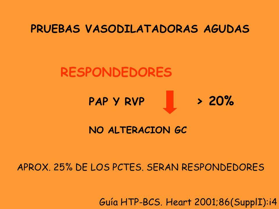 PRUEBAS VASODILATADORAS AGUDAS RESPONDEDORES PAP Y RVP > 20% NO ALTERACION GC Guía HTP-BCS. Heart 2001;86(SupplI):i4 APROX. 25% DE LOS PCTES. SERAN RE
